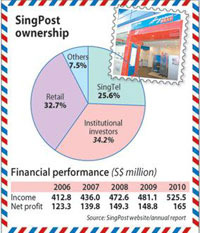 New Straits Times - SingPost Rules Out Pos Stake
